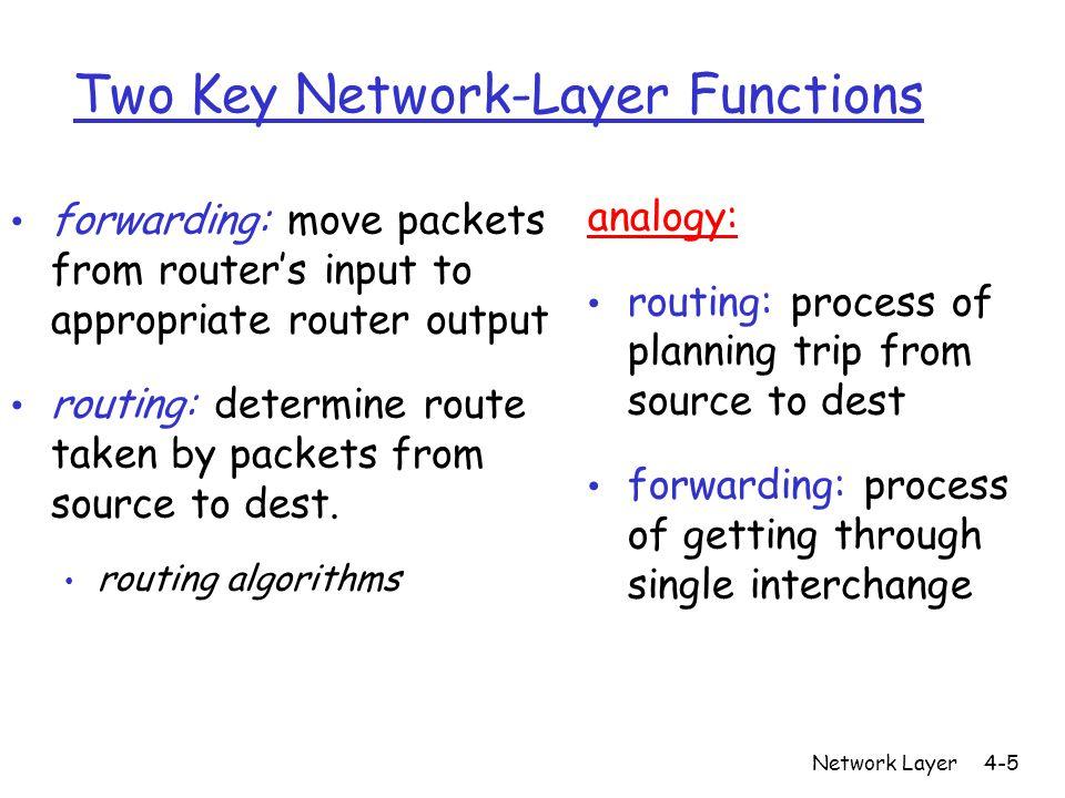 Network Layer4-6 Forwarding table Destination Address Range Link Interface 11001000 00010111 00010000 00000000 through 0 11001000 00010111 00010111 11111111 11001000 00010111 00011000 00000000 through 1 11001000 00010111 00011000 11111111 11001000 00010111 00011001 00000000 through 2 11001000 00010111 00011111 11111111 otherwise 3 4 billion possible entries