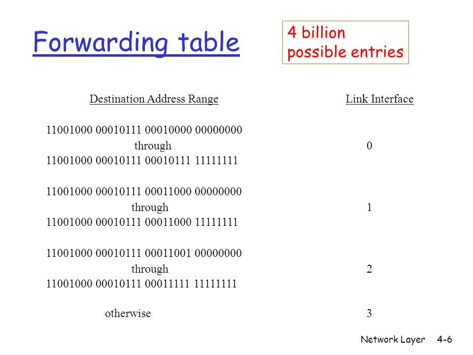 Network Layer4-7 Longest prefix matching Prefix Match Link Interface 11001000 00010111 00010 0 11001000 00010111 00011000 1 11001000 00010111 00011 2 otherwise 3 DA: 11001000 00010111 00011000 10101010 Examples DA: 11001000 00010111 00010110 10100001 Which interface?