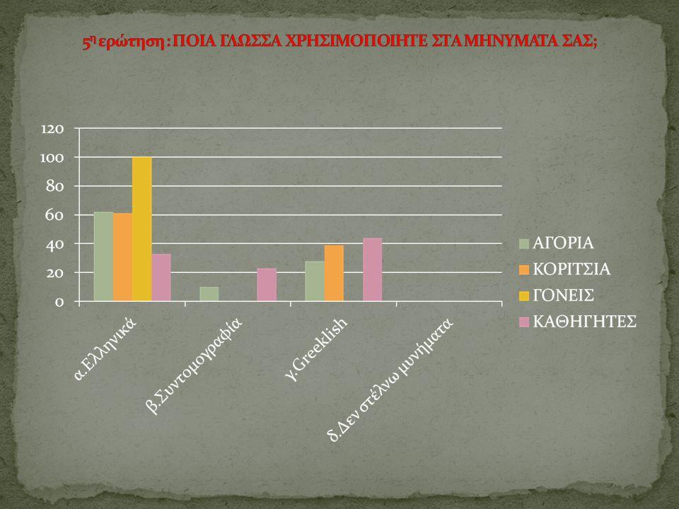 Συμπεράσματα:  Όλοι εκτός από ένα μικρό ποσοστό χρησιμοποιεί κινητό τηλέφωνο.