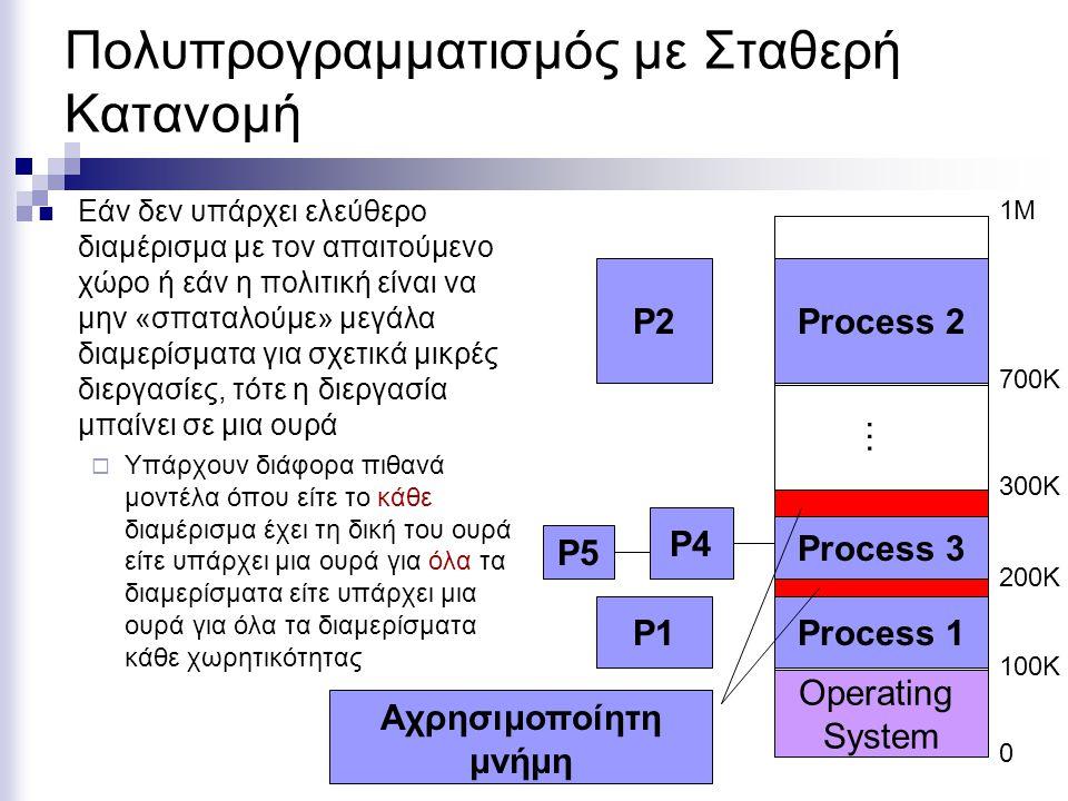 0 Operating System 1000 2000 1976 4000 0 Operating System 1000 3000 1976 Μετατόπιση Διεργασίας και Προστασία Μνήμης JMP 1976 … … … …