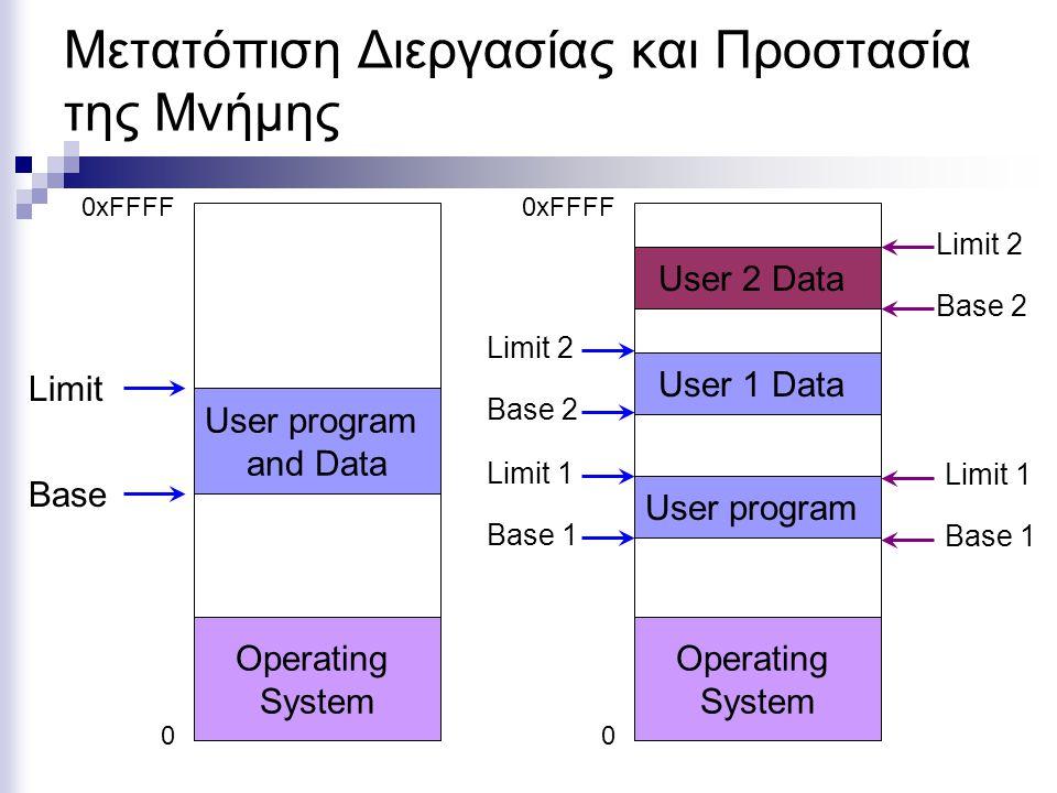 0 Operating System 1000 4000 2976 Μετατόπιση Διεργασίας και Προστασία Μνήμης JMP 976 … … 2000 1976 Base Limit If(Base+976 < Limit) JMP Base+976; Else Error;  Εναλλακτικά, κάθε πρόγραμμα, μπορεί να έχει μια λίστα με όλες τις διευθύνσεις τις οποίες καλεί και το ΛΣ να αλλάξει τη λίστα ανάλογα με το τμήμα στο οποίο φορτώθηκε το πρόγραμμα.