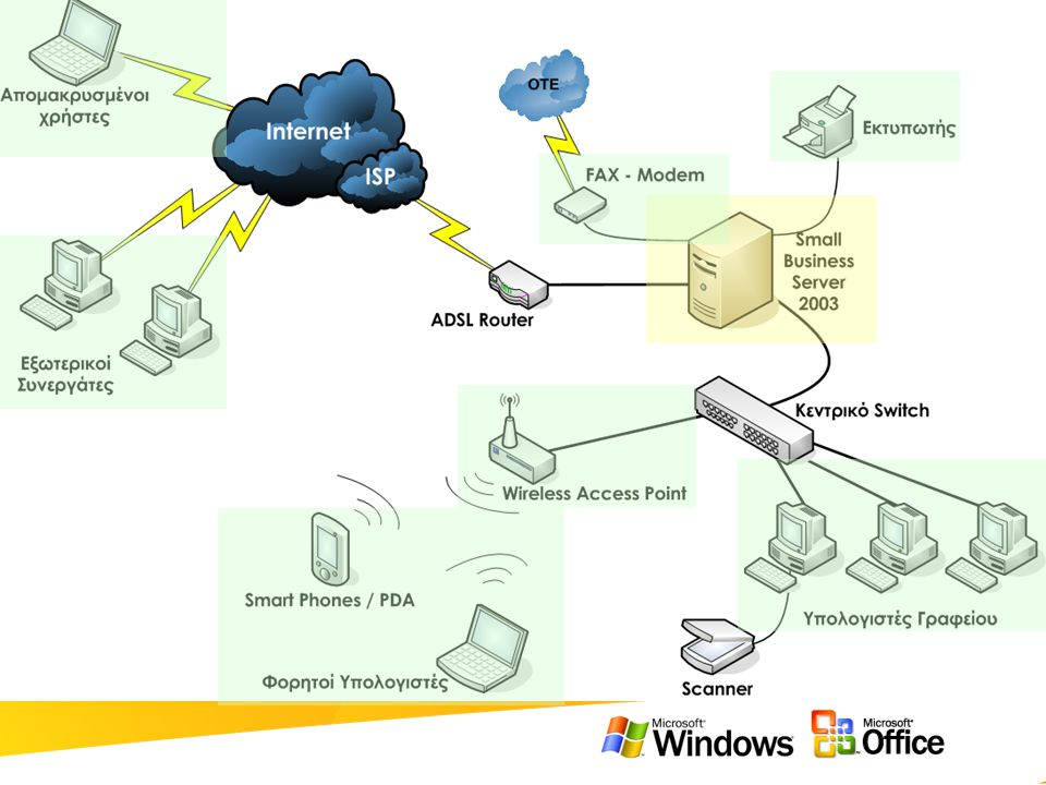 Microsoft Windows Small Business Server 2003 • Messaging, κοινές επαφές, ημερολόγιο, εργασίες –Microsoft Exchange Server 2003 –Outlook 2003, Outlook Web Access, Outlook Mobile Access