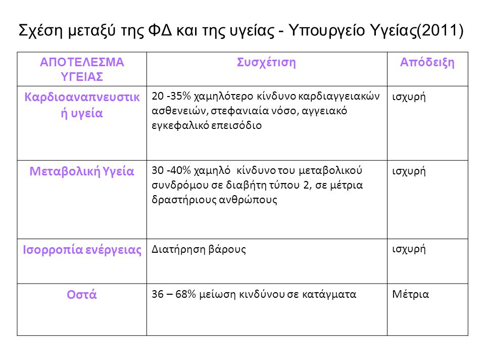 13 Σχέση μεταξύ της ΦΔ και της υγείας - Υπουργείο Υγείας(2011) ΑΠΟΤEΛΕΣΜΑ ΥΓΕΙΑΣ ΣυσχέτισηΑπόδειξη ΆρθρωσηOA, ΡA Μείωση στην αύξηση του πόνου σε λειτουργία ισχυρό ΜύεςΑύξηση σε μάζα, δύναμη, ενεργοποίησηισχυρό Κατάγματα (ηλικιωμένοι ) 30% μείωση του κινδύνουΙσχυρό / Μέτριο Καρκίνος (στήθος, έντερο) 20-30% μείωση του κινδύνουισχυρό Ψυχική υγεία20 -30 %Μείωση του κινδύνου κατάθλιψης 2 ισχυρό