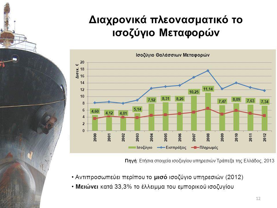 ΙΙΙ. Η συμβολή της ελληνόκτητης ναυτιλίας στην ελληνική οικονομία 13