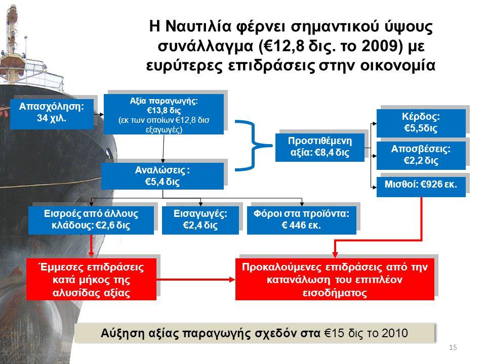 Συνολική επίδραση στην προστιθέμενη αξία: €13,3 δις.
