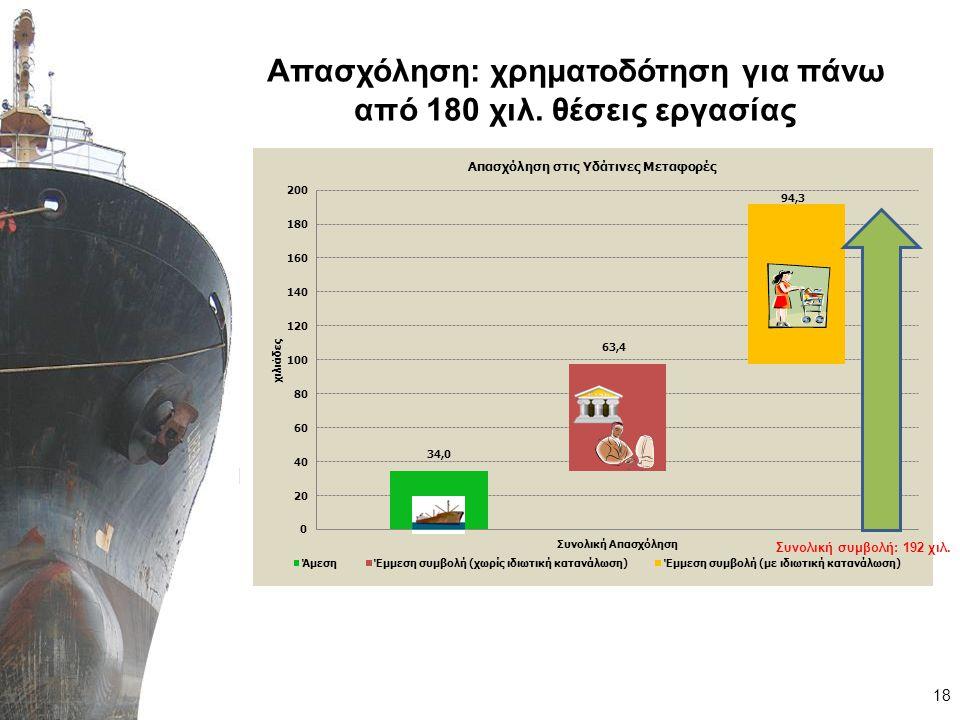 IV. Η δυνητική συμβολή της ναυτιλίας στην ελληνική οικονομία 19