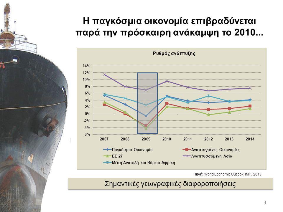 ...με δυσμενή αποτελέσματα στο παγκόσμιο εμπόριο Πηγή: CPB, World trade monitor, 2013 5