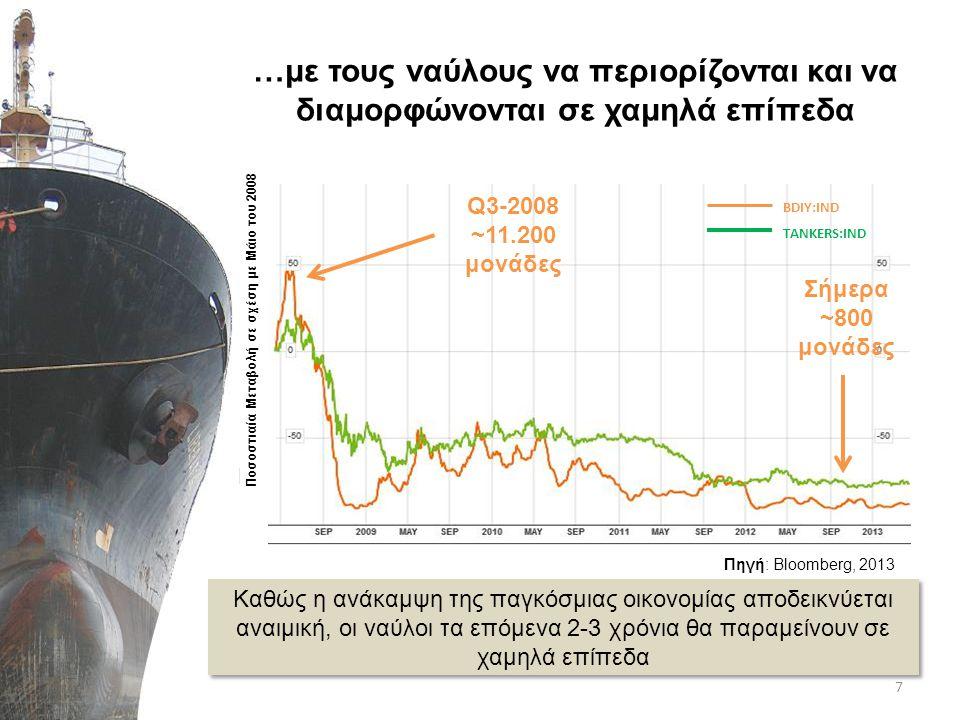Συνεπώς, η τρικυμία δεν έχει τελειώσει •Πολύ κάτω από το μισό τα ναύλα στην παγκόσμια ναυτιλία, σε σχέση με το 2008 •Απαισιόδοξες προβλέψεις για παγκόσμιο εμπόριο καθώς και τιμές πετρελαίου (άνοδος) •Σημαντικές απώλειες στο ρυθμό ανάπτυξης οικονομιών που επηρεάζουν τις παγκόσμιες μεταφορές –Κίνα από 9,3% το 2011  7,8% το 2012, –Αναπτυσσόμενη Ασία από 8,0% το 2011  6,6% το 2012 8 Οι ναύλοι έχουν σταθεροποιηθεί σε χαμηλό επίπεδο.