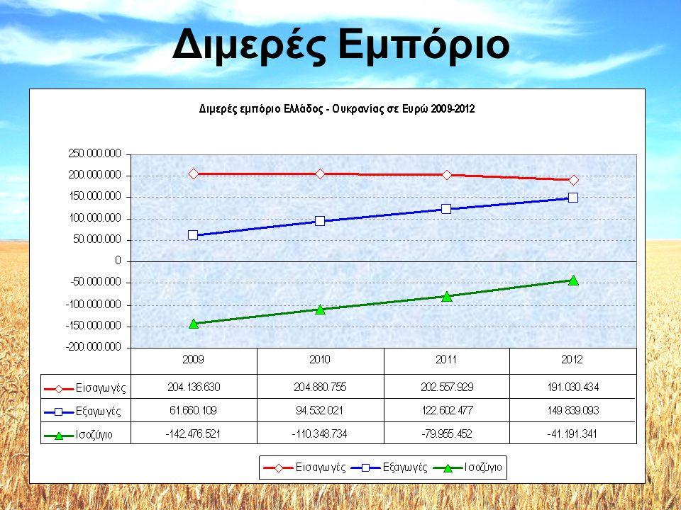 •Σύμφωνα με τα μέχρι στιγμής στοιχεία από την Ελληνική Στατιστική Αρχή, για το 2013 –οι εξαγωγές της Ελλάδος στην Ουκρανία μειώθηκαν κατά -12% (εννιάμηνο 2013) –οι εισαγωγές της Ελλάδος από την Ουκρανία μειώθηκαν κατά -22,1% (εννιάμηνο 2013) –στις εξαγωγές, η Ουκρανία ήταν ο 45ος πελάτης της Ελλάδος, και –στις εισαγωγές, ο 38ος προμηθευτής της χώρας μας