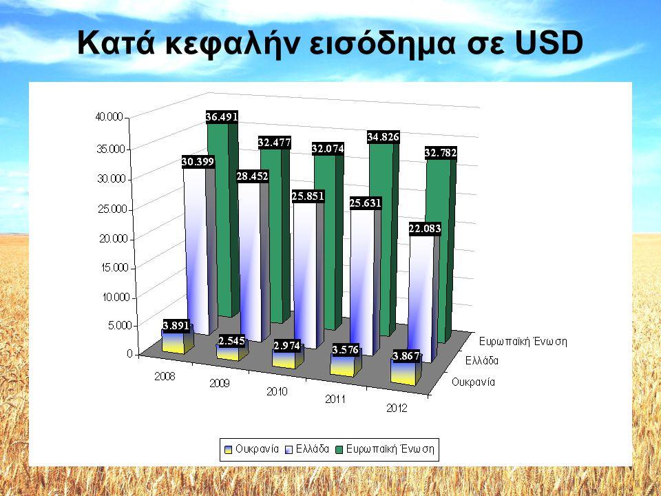 Ανεργία / Μισθοί •Η ανεργία στην Ουκρανία, κατά το εννιάμηνο του 2013, ανήλθε σε 7,6% (ILO) •Ο επίσημος μέσος μισθός για το 2013 στην Ουκρανία ήταν UAH 3.265 (περίπου €300).