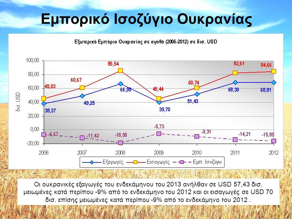 Ουκρανικές εξαγωγές •Μεγαλύτεροι πελάτες –Ρωσία (περίπου 25% του συνόλου) –Τουρκία –Κίνα –Αίγυπτος –Πολωνία –Ιταλία