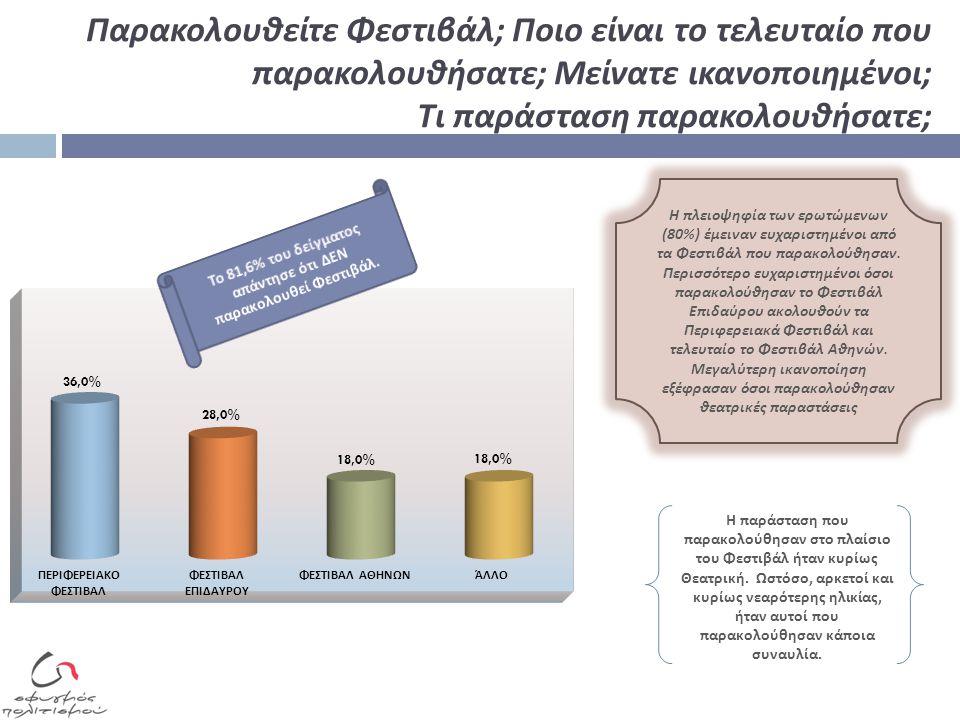 Γνωρίζετε ποιοι είναι οι χώροι που διοργανώνονται εκδηλώσεις στα πλαίσια του Φεστιβάλ Αθηνών ; Αν Ναι, αναφέρετε κάποιους από αυτούς ; Το 76,3% των ερωτώμενων ΔΕΝ γνωρίζει π οιοι είναι οι χώροι π ου διοργανώνονται εκδηλώσεις στα π λαίσια του Φεστιβάλ Αθηνών Αυτοί π ου εμφανίστηκαν να γνωρίζουν ανέφεραν χώρους ό π ως : το Ηρώδειο, την Ε π ίδαυρο, το Μέγαρο Μουσικής, των χώρους στην οδό Πειραιώς, το Θέατρο Βράχων, τον Λυκαβηττό, το θέατρο Πέτρας, την Τεχνό π ολη στο Γκάζι και την Αρχαία Αγορά