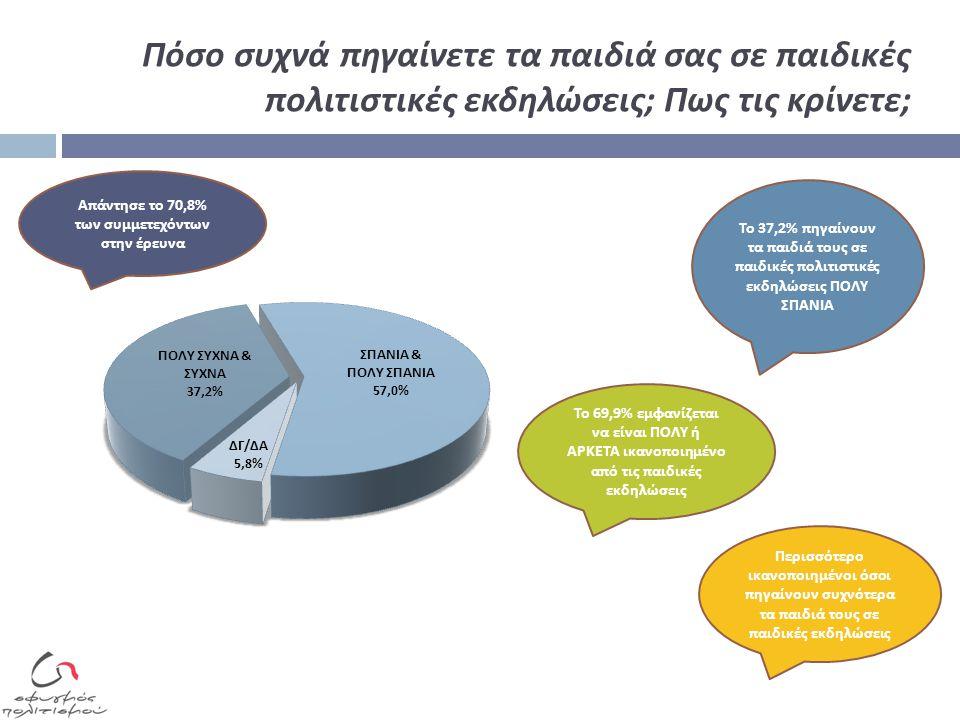 Πόσο συχνά επισκέπτεσθε μουσεία και αρχαιολογικούς χώρους στην Ελλάδα ; Έχετε επισκεφθεί το νέο Μουσείο της Ακρόπολης ; Μείνατε ικανοποιημένοι ; 73,8% ε π ισκέ π τεται ΣΠΑΝΙΑ ή ΠΟΤΕ μουσεία και αρχαιολογικούς χώρους στην Ελλάδα Ποσοστό 23,3% του συνόλου της χώρας και 40,6% του Νομού Αττικής έχει ε π ισκεφθεί το Νέο Μουσείο Ακρό π ολης.