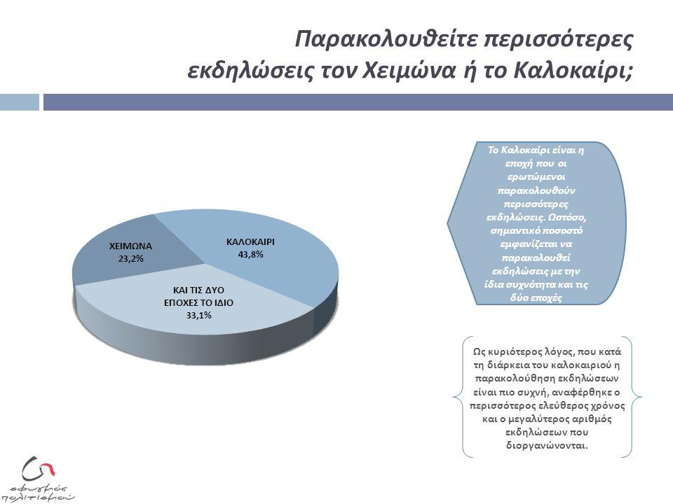 Θεωρείτε ότι η Ελλάδα πρέπει να επενδύσει στον πολιτισμό ακόμα και σε περιόδους οικονομικής στενότητας ; Ποσοστό 89,2%, εμφανίζεται θετικό στην π ροο π τική η Ελλάδα να ε π ενδύσει στον π ολιτισμό ακόμα και σε π εριόδους οικονομικής στενότητας Περισσότερο θετικοί εμφανίζονται οι νεότεροι σε ηλικία και, κυρίως, οι γυναίκες, τα άτομα ανώτερου μορφωτικού ε π ι π έδου και οι κάτοικοι π ρωτευουσών