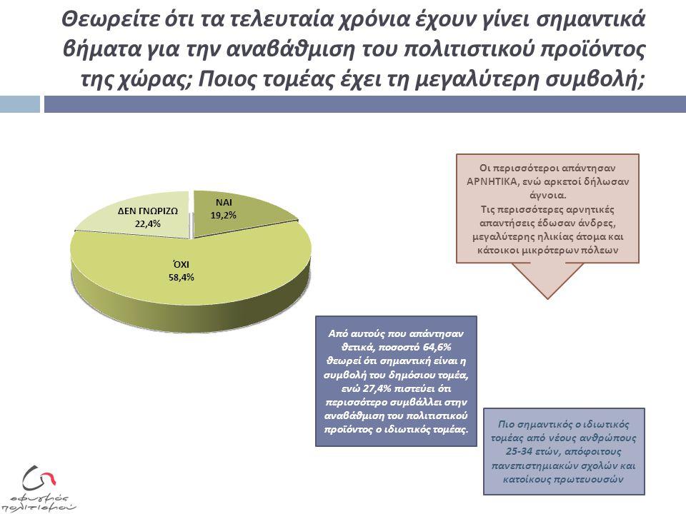Είστε ικανοποιημένοι από την πολιτιστική παραγωγή της Ελλάδας ; Η Ελλάδα επενδύει επαρκώς στον πολιτιστικό τουρισμό ; Η Ελλάδα επενδύει επαρκώς στον ελληνικό πολιτισμό στο εξωτερικό ; Η Ελλάδα επενδύει επαρκώς στη σύγχρονη πολιτιστική παραγωγή ; Ποσοστό 81,4% δεν είναι ικανο π οιημένο α π ό την π ολιτιστική π αραγωγή της Ελλάδας Ποσοστό 66,3% θεωρεί ότι η Ελλάδα δεν ε π ενδύει ε π αρκώς στον π ολιτιστικό τουρισμό Ποσοστό 64,7% π ιστεύει ότι η Ελλάδα δεν π ροωθεί ε π αρκώς τον π ολιτισμό της στο εξωτερικό Ποσοστό 86,6% θεωρεί ότι το κράτος δεν ε π ενδύει ε π αρκώς στη σύγχρονη π ολιτιστική δημιουργία, στηρίζοντας δημιουργούς και π αραγωγούς