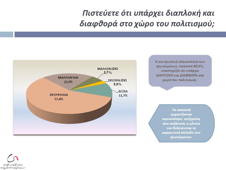 Γνωρίζετε ότι ο ΟΠΑΠ δίνει ένα ποσοστό από τα κέρδη του για τον πολιτισμό ; Σε ποιο υπουργείο ανήκει ; Παίζετε παιχνίδια του ΟΠΑΠ ; Η π λειονότητα των ερωτώμενων εμφανίζεται ενήμερη για το ότι π οσοστό των κερδών του ΟΠΑΠ διανέμεται στον π ολιτισμό.