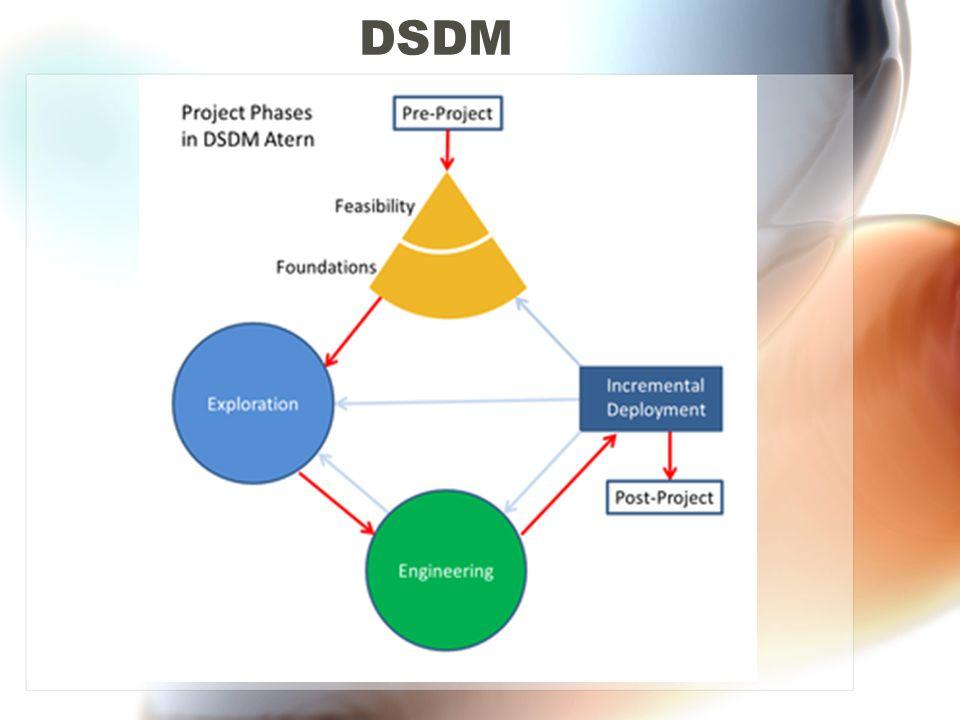 Μελέτη σκοπιμότητας Επιλέγουμε DSDM όταν το λογισμικό που θέλουμε να αναπτύξουμε: Είναι διαλογικό, με τη λειτουργικότητα εμφανή στις διεπαφές του χρήστη Όλες οι κατηγορίες χρηστών μπορούν να προσδιοριστούν άμεσα Μπορεί να αποδομηθεί σε ενότητες Είναι εφικτό να περιορισθεί χρονικά η ανάπτυξή του Οι απαιτήσεις χρηστών μπορούν να ιεραρχηθούν Το έργο μπορεί να χωριστεί σε τμήματα