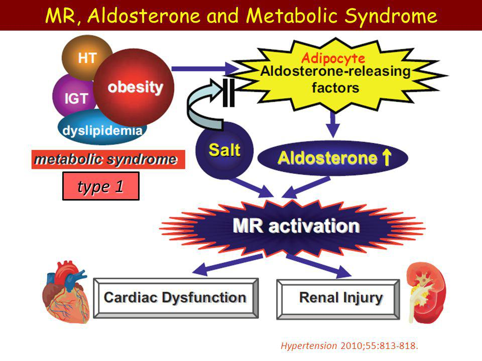 For 50 years aldosterone has been thought to act primarily on the renal epithelia to regulate fluid and electrolyte homeostasis.