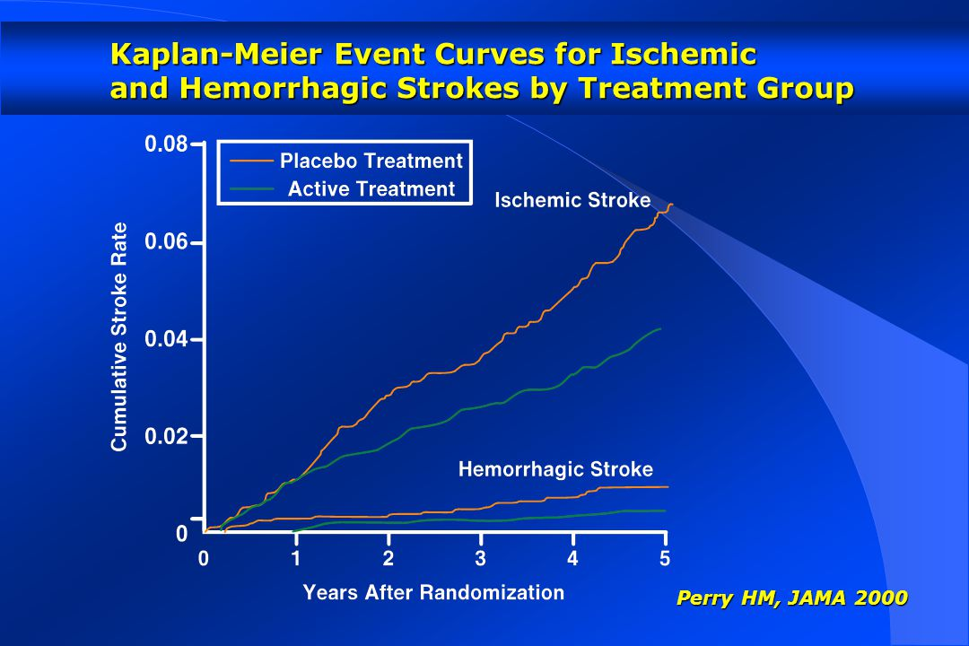 Perry HM, JAMA 2000 Kaplan-Meier Event Curves for Ischemic and Hemorrhagic Strokes by Treatment Group