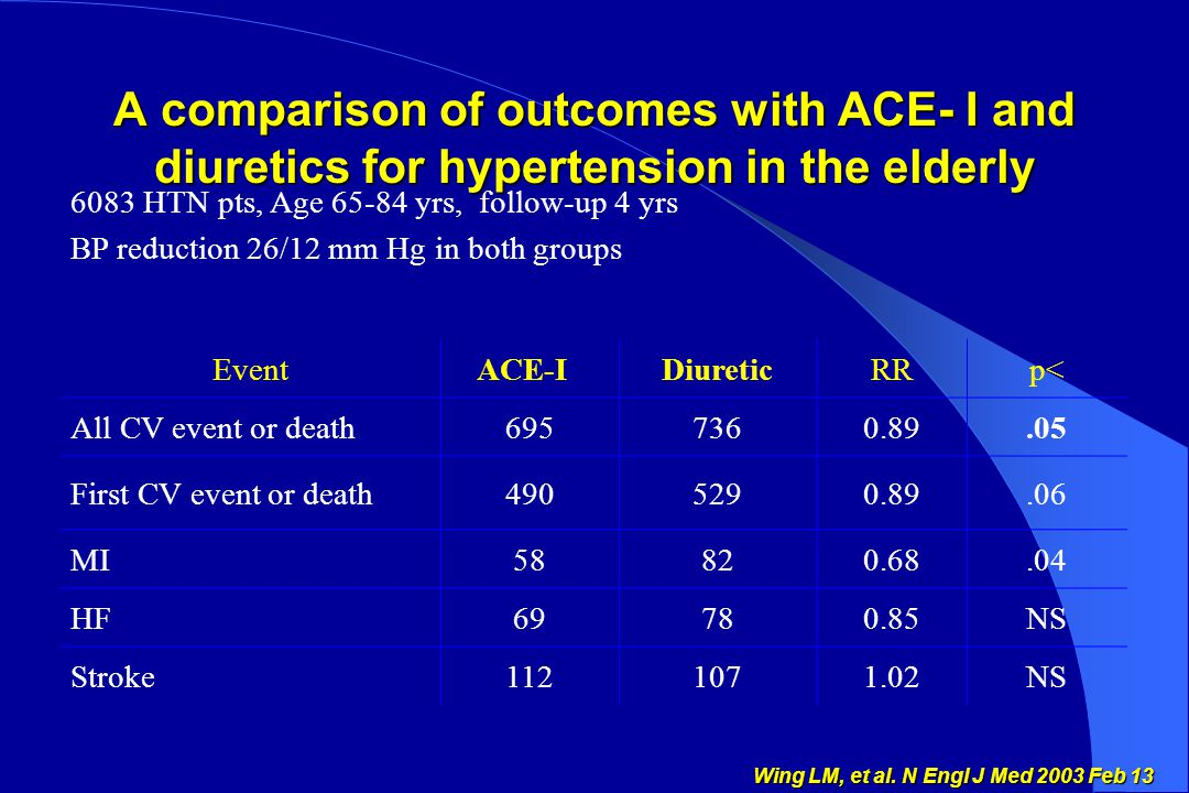 A comparison of outcomes with ACE- I and diuretics for hypertension in the elderly 6083 HTN pts, Age 65-84 yrs, follow-up 4 yrs BP reduction 26/12 mm Hg in both groups Event ACE-IDiureticRR p< All CV event or death6957360.89.05 First CV event or death4905290.89.06 MI58 82 0.68.04 HF69 78 0.85 NS Stroke 112107 1.02 NS Wing LM, et al.