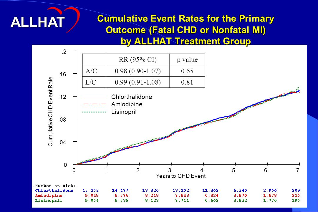 Cumulative Event Rates for the Primary Outcome (Fatal CHD or Nonfatal MI) by ALLHAT Treatment Group Cumulative CHD Event Rate 0.04.08.12.16.2 Years to CHD Event 01234567 Chlorthalidone Amlodipine Lisinopril ALLHAT RR (95% CI)p value A/C0.98 (0.90-1.07)0.65 L/C0.99 (0.91-1.08)0.81