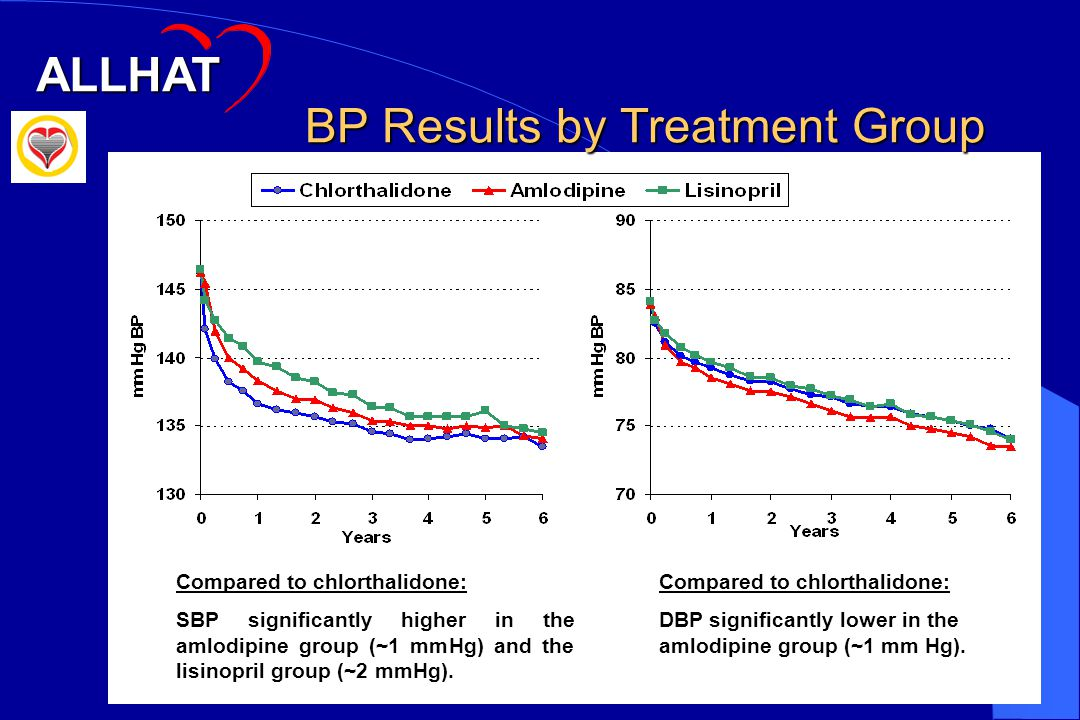 BP Results by Treatment Group Compared to chlorthalidone: SBP significantly higher in the amlodipine group (~1 mmHg) and the lisinopril group (~2 mmHg).