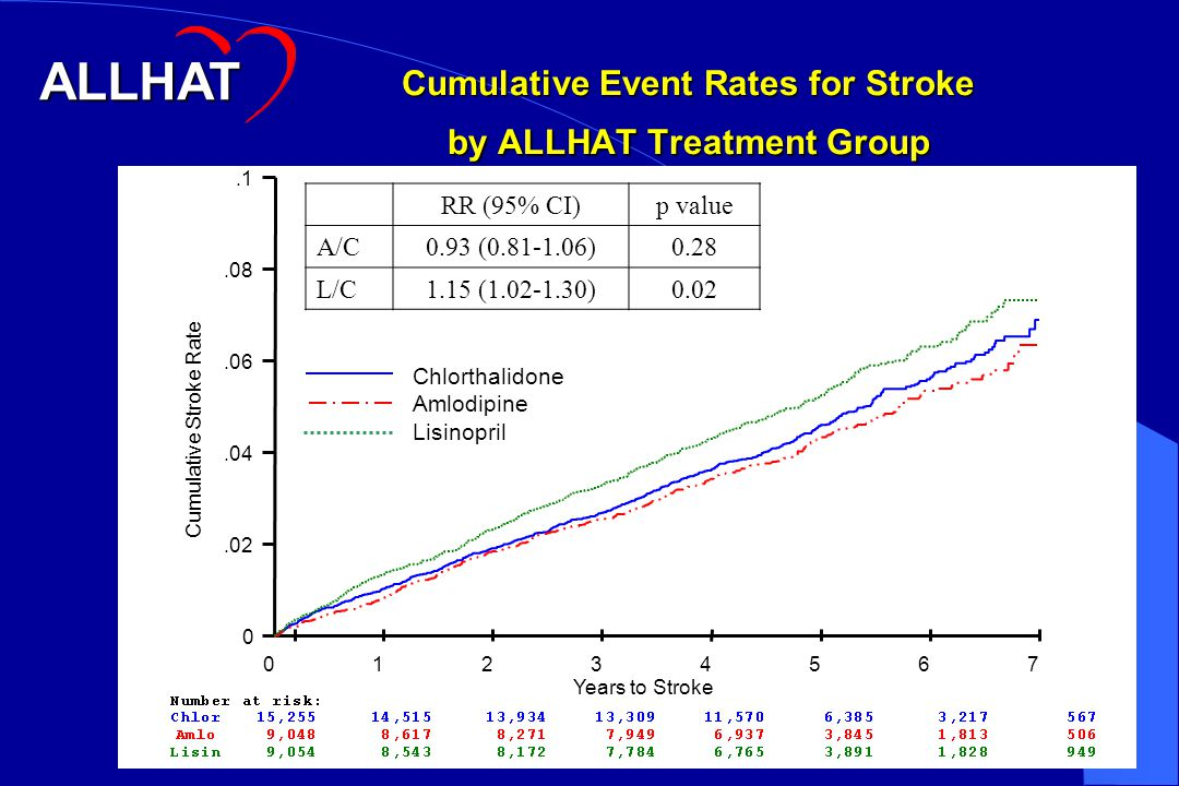 Cumulative Event Rates for Stroke by ALLHAT Treatment Group RR (95% CI)p value A/C0.93 (0.81-1.06)0.28 L/C1.15 (1.02-1.30)0.02 Cumulative Stroke Rate Years to Stroke 01234567 0.02.04.06.08.1 Chlorthalidone Amlodipine Lisinopril ALLHAT