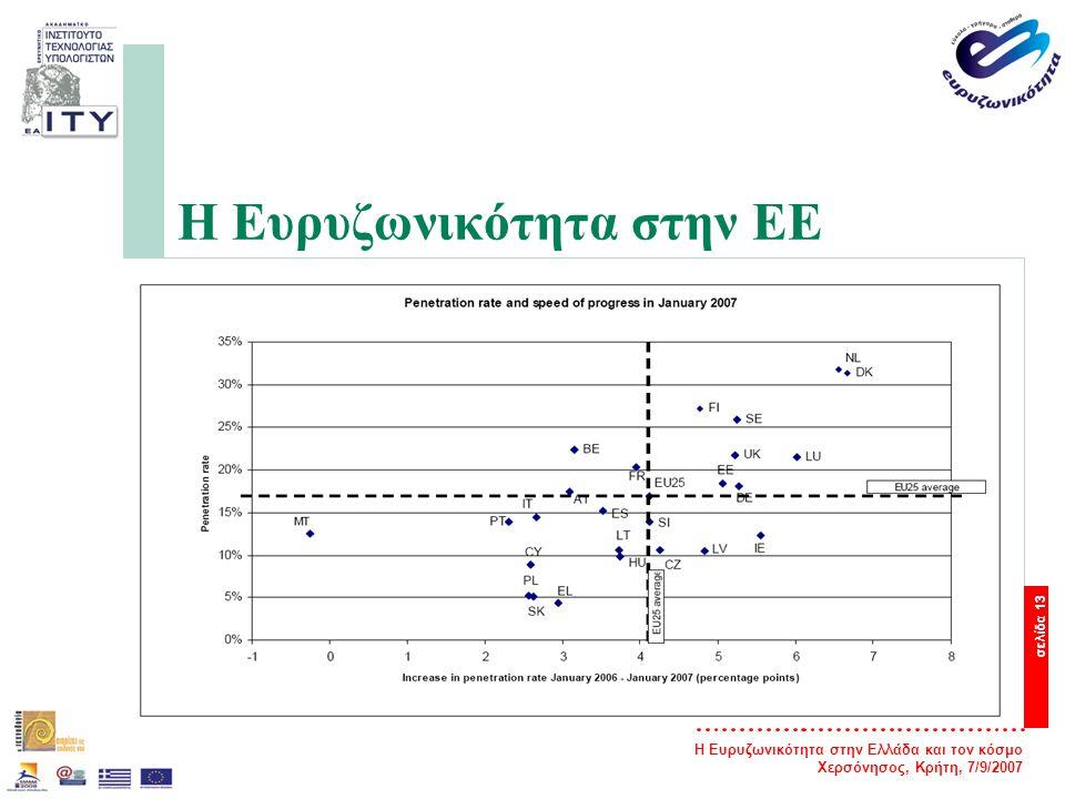 Η Ευρυζωνικότητα στην Ελλάδα και τον κόσμο Χερσόνησος, Κρήτη, 7/9/2007 σελίδα 14 Η Ευρυζωνικότητα στην Ελλάδα — Η Ελλάδα είναι η τελευταία χώρα στην Ευρωπαϊκή Ένωση των 27 χωρών, όσον αφορά την ανάπτυξη και διείσδυση ευρυζωνικών δικτύων και την παροχή «γρήγορου Internet» τεχνολογίας xDSL.
