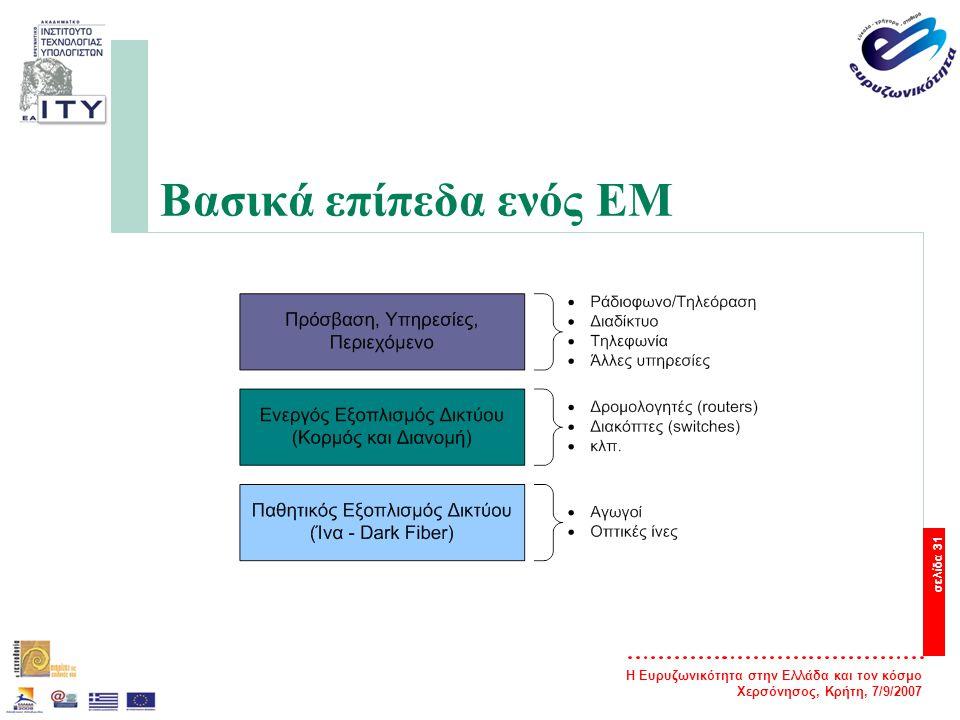 Η Ευρυζωνικότητα στην Ελλάδα και τον κόσμο Χερσόνησος, Κρήτη, 7/9/2007 σελίδα 32 Βασικά επίπεδα ενός EM — Το πρώτο επίπεδο αφορά τον παθητικό εξοπλισμό του δικτύου δηλαδή αγωγούς, οπτικές ίνες κλπ.