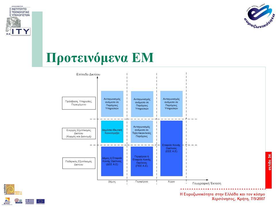 Η Ευρυζωνικότητα στην Ελλάδα και τον κόσμο Χερσόνησος, Κρήτη, 7/9/2007 σελίδα 35 ΕΜ σε επίπεδο Δήμου — Η σχεδίαση πολλών δημοτικών δικτύων τα οποία ακολουθούν διαφορετικές τεχνικές λύσεις μπορεί να οδηγήσει (σε επίπεδο χώρας) στην δημιουργία πολλών νησίδων ευρυζωνικών δικτύων τα οποία δεν είναι εύκολα διασυνδέσιμα μεταξύ τους — Η δημιουργία δημοτικών δικτύων ίσως οδηγήσει σε οικονομική αποτυχία καθώς δεν διασφαλίζονται πάντα άμεσα οφέλη από την χρήση τους.