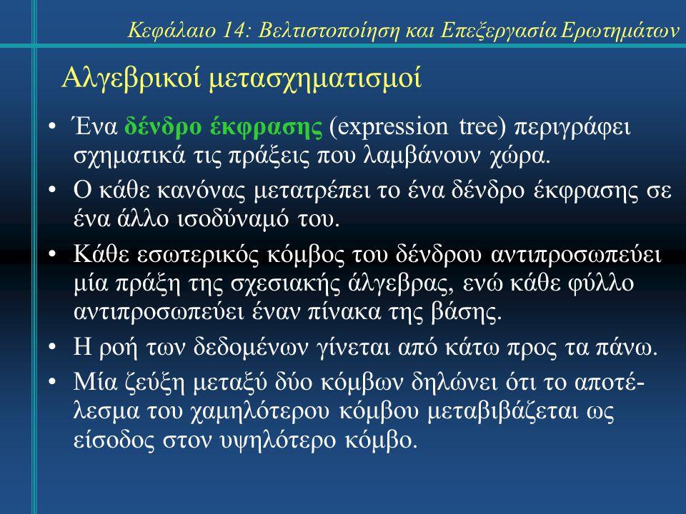 Κεφάλαιο 14: Βελτιστοποίηση και Επεξεργασία Ερωτημάτων Αλγεβρικοί μετασχηματισμοί Δένδρα Έκφρασης