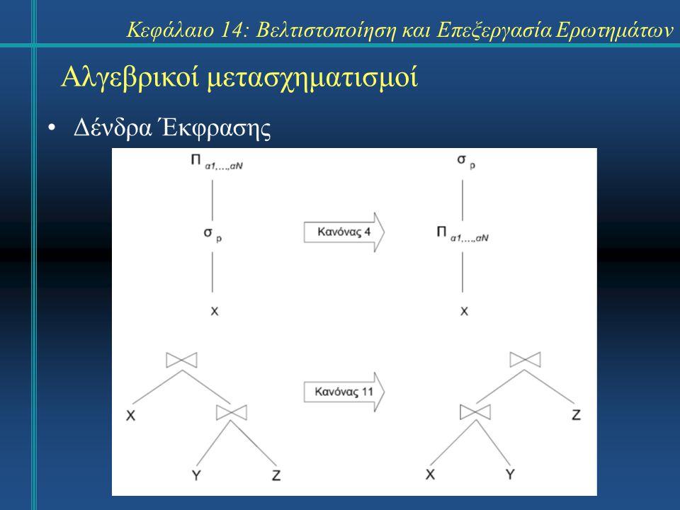 Κεφάλαιο 14: Βελτιστοποίηση και Επεξεργασία Ερωτημάτων Αλγεβρικοί μετασχηματισμοί Παράδειγμα: Άρθρο και Γνωστική περιοχή