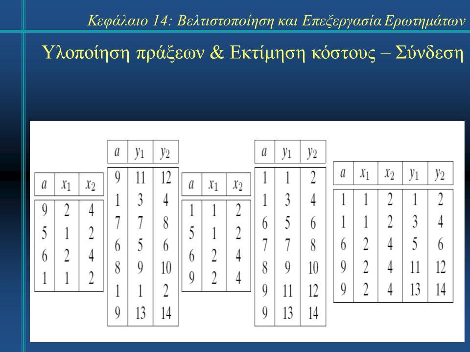 Κεφάλαιο 14: Βελτιστοποίηση και Επεξεργασία Ερωτημάτων Υλοποίηση πράξεων & Εκτίμηση κόστους – Σύνδεση Μέθοδος κατακερματισμού – J 5.