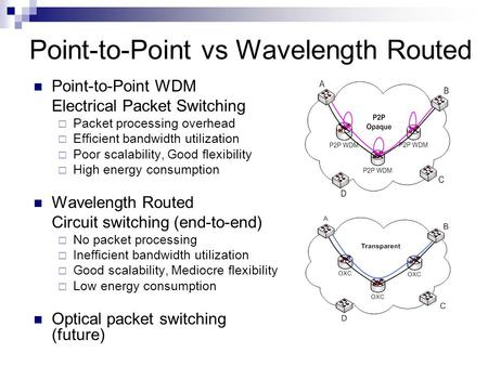 Point-to-Point vs Wavelength Routed Point-to-Point WDM Electrical Packet Switching  Packet processing overhead  Efficient bandwidth utilization  Poor.