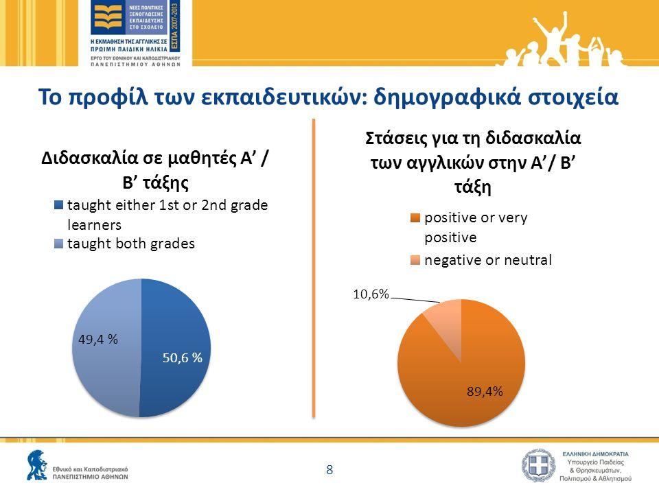 Το προφίλ των τμημάτων 20 μαθητές/ τμήμα σύμφωνα με τους εκπαιδευτικούς 89,6% 89,6% ανέφεραν ότι είχαν 1-10 μαθητές διαφορετικής εθνοτικής καταγωγής Α' τάξη 92,3% 1- 10 μαθητές διαφορετικής εθνοτικής καταγωγής 92,3% ανέφεραν ότι είχαν 1- 10 μαθητές διαφορετικής εθνοτικής καταγωγής Β' τάξη 9