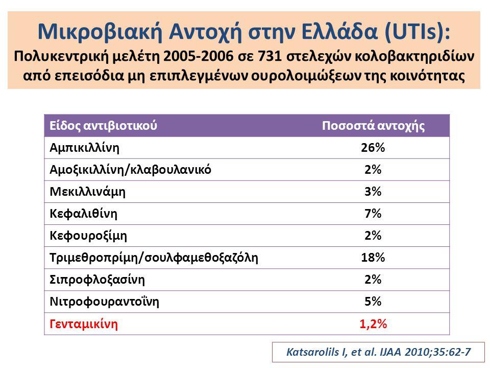 Ουρολοιμώξεις της κοινότητας - Κρήτη Αντοχή των E.