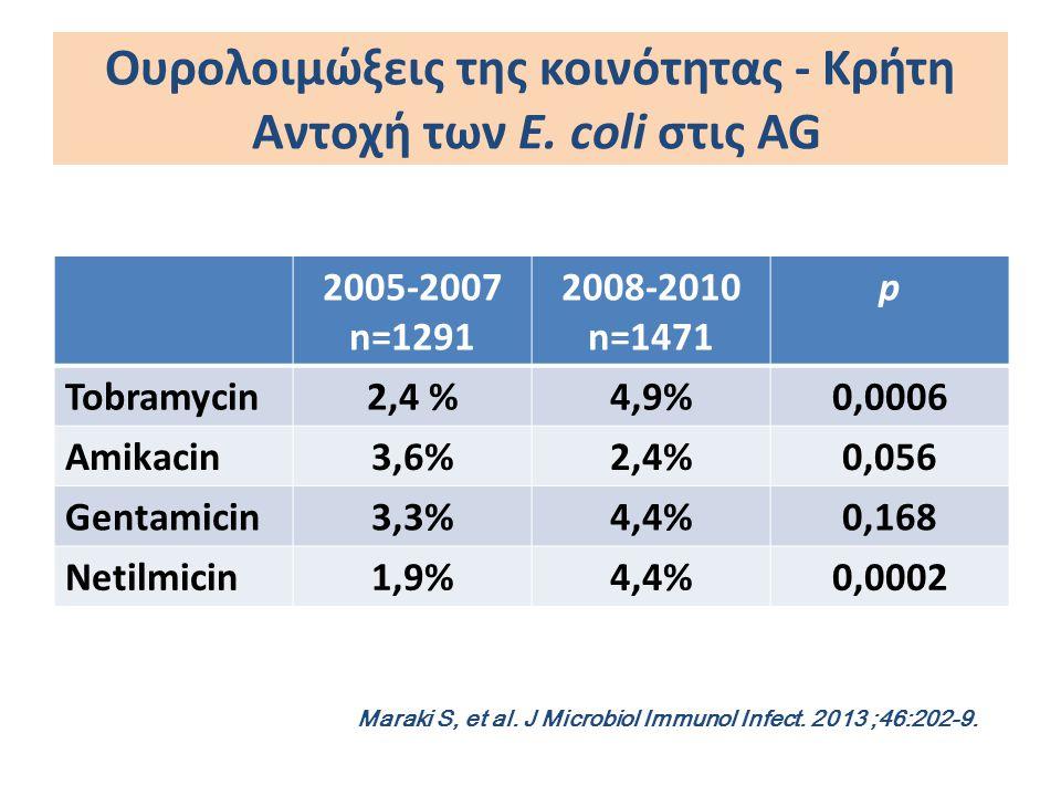 Ουρολοιμώξεις της κοινότητας - Κρήτη Αντοχή των άλλωνEnterobacteriaceae στις AG 2005-2007 n=292 2008-2010 n=417 p Tobramycin6,2 %12%0,009 Amikacin5,1%11%0,006 Gentamicin5,8%10,1%0,052 Netilmicin5,1%11,8%0,002 Maraki S, et al.