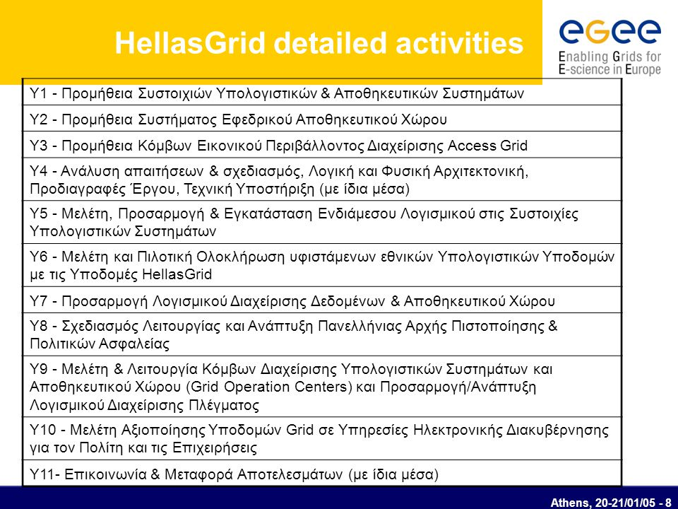 Athens, 20-21/01/05 - 9 HellasGrid infrastructure procurement Infrastructure procurement: -Subproject 1: 6 Grid computing nodes in Athens (3), Thess/niki, Patras, Heraclion - 930K Euro -Subproject 2: 30TB Storage & 50 TB Tape Silo - 120K Euro -Subproject 3: 4 AccessGrid nodes - 80K Euro -International Tender -Initial plan: -Start: M3 (January 2005) -End: M8 (May 2005)  2 detailed presentations by Christos Aposkitis