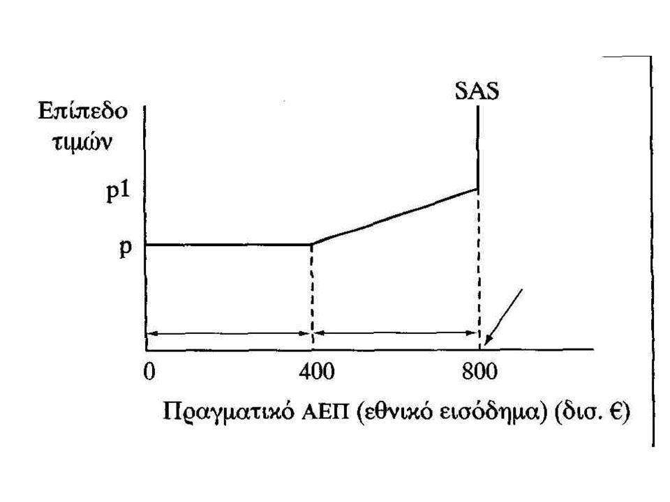 Μακροχρόνια ισορροπία Πρόκειται για το σημείο όπου η συνολική ζήτηση (AD) είναι ίση με τη βραχυχρόνια προσφορά (SAS) Η ισορροπία δεν βρίσκεται απαραίτητα στο επίπεδο πλήρους απασχόλησης Σε συνθήκες πλήρους απασχόλησης η οικονομία βρίσκεται πάνω στην καμπύλη μακροχρόνιας συνολικής προσφοράς, αλλά η μακροοικονομική ισορροπία βρίσκεται στο σημείο όπου η AD τέμνει τη βραχυχρόνια καμπύλη AS Το σημείο αυτό μπορεί να είναι πάνω ή κάτω από το επίπεδο πλήρους απασχόλησης ή ίσο με αυτό Στο Σχήμα της επόμενης διαφάνειας το επίπεδο ισορροπίας του πραγματικού εθν.