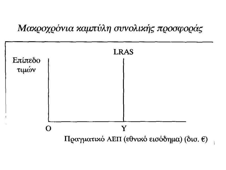 Το ζήτημα της πλήρους απασχόλησης Υπάρχουν 3 εκδοχές για την ισορροπία της χώρας οι οποίες απεικονίζονται στο Σχήμα της επόμενης διαφάνειας Στην καμπύλη SAS έχει προστεθεί η LRAS που δείχνει το επίπεδο πλήρους απασχόλησης του πραγματικού ΑΕΠ, ήτοι OYF Σε επίπεδο συνολικής ζήτησης AD → η οικονομία ισορροπεί σε ένα πραγματικό επίπεδο ΑΕΠ ίσο με OY (το οποίο είναι κάτω από το επίπεδο πλήρους απασχόλησης, οπότε το προϊόν μπορεί να αυξηθεί)