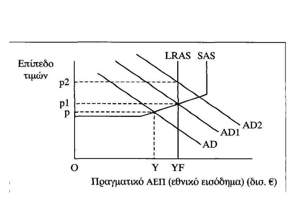 Το ζήτημα της πλήρους απασχόλησης Σε επίπεδο ζήτησης AD1, το μέσο επίπεδο τιμών θα αυξηθεί σε p1 και το πραγματικό ΑΕΠ σε OYF (επίπεδο πλήρους απασχόλησης του ΑΕΠ) Αν η συνολική ζήτηση αυξηθεί σε AD2, το πραγματικό ΑΕΠ μπορεί να αυξηθεί βραχυπρόθεσμα πέραν του OYF (αυξάνοντας τις ώρες εργασίας των εργατών και καθυστερώντας τη συντήρηση των μηχανημάτων- αφού οι επιχειρήσεις λειτουργούν στο επίπεδο της πλήρους απασχόλησης) Όμως μετά από λίγο καιρό οι εργάτες θα ζητήσουν αύξηση μισθών οπότε τα κόστη θα αυξηθούν και η SAS θα μετατοπισθεί προς τα αριστερά