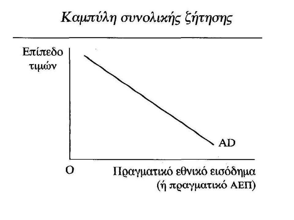 Στοιχεία του Σχήματος της προηγούμενης διαφάνειας Επίπεδο τιμών : μέσος όρος όλων των τιμών της οικονομίας (μετράται μέσω αριθμοδεικτών) Πραγματικό ΑΕΠ :το εθνικό εισόδημα χωρίς μεταβαλλόμενα επίπεδα πληθωρισμού Συρρίκνωση και επέκταση της συνολικής ζήτησης : η κίνηση πάνω στην καμπύλη ζήτησης ως αποτέλεσμα μιας μεταβολής του μέσου επιπέδου τιμών και μόνο