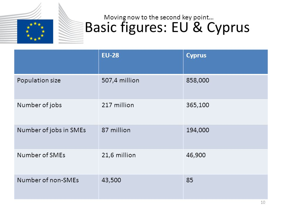 Enterprise landscape, Cyprus Number of businesses Total number of staff Average number of staff Micro businesses (1-9 employees) 43,00091,0002 Small businesses (10-49 employees) 2,80054,00019 Medium-sized businesses (50-249 employees) 50049,00096 Non-SMEs (> 249 employees) 8545,000530 11
