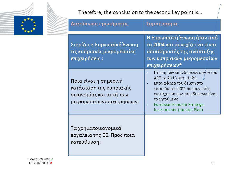 Moving now to our third key point There are 2 broad categories of EU support 1.