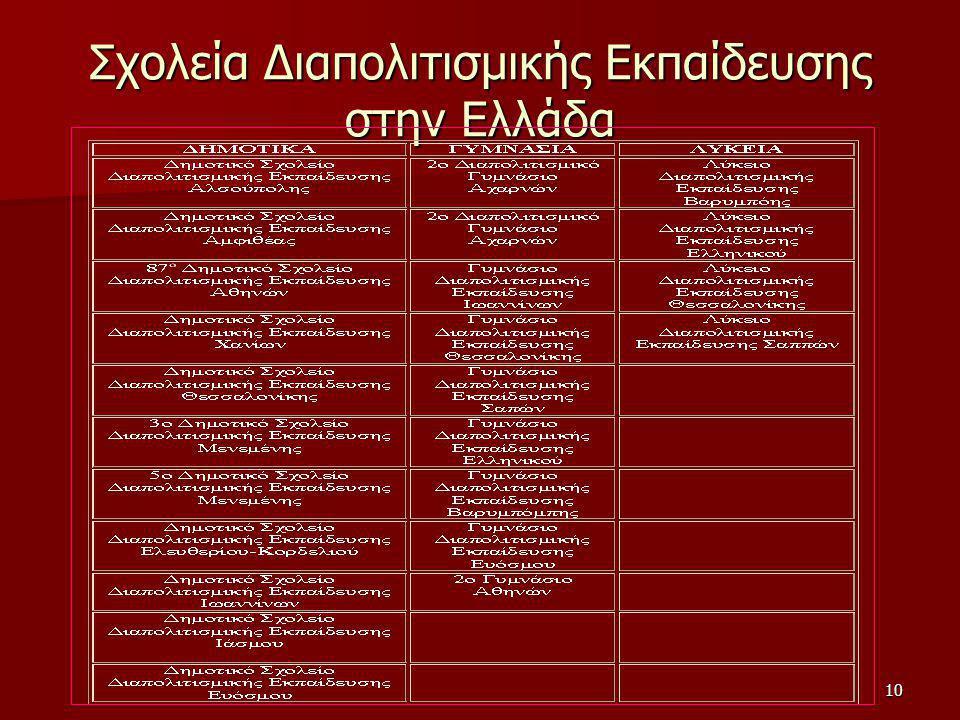 11 Έρευνες για την Διαπολιτισμική Εκπαίδευση Ευρωβαρόμετρο (1997) Φραγκουδάκη/Δραγώνα (1997) Unicef (2001) ΚΕΘΙ (2001) ΕΚΚΕ (2003) Κέντρο Κοινωνικής Ψυχολογίας Παντείου (2003)