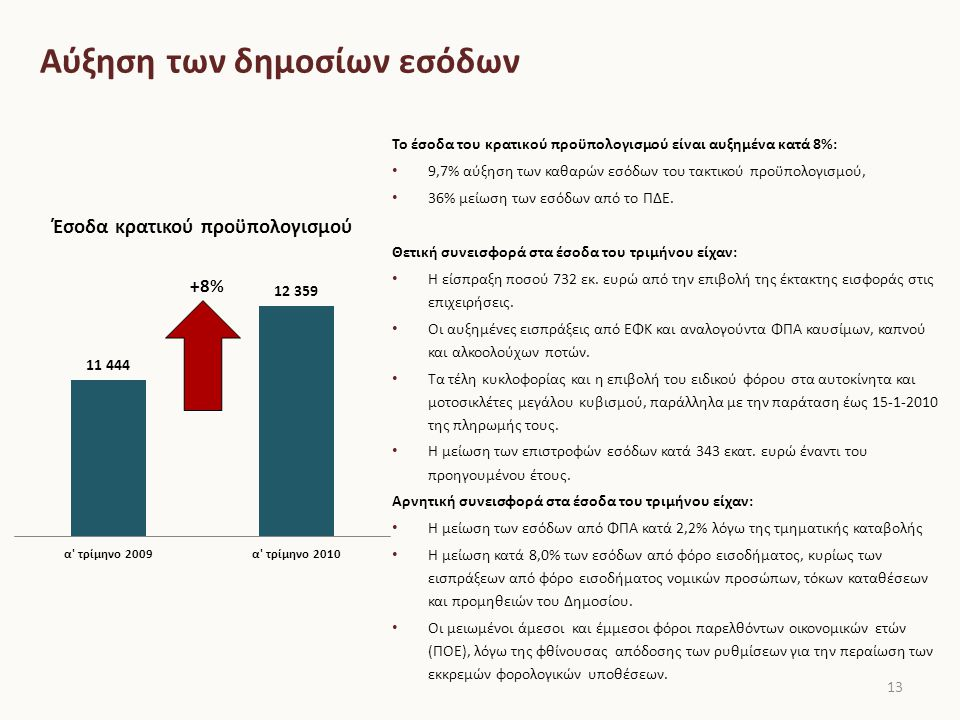 Περιορισμός των δημοσίων δαπανών 14 Οι δαπάνες του κρατικού προϋπολογισμού μειώθηκαν κατά 10%: 6,3% μείωση των πρωτογενών δαπανών, 14,4% αύξηση των δαπανών για τόκους, 48,2% μείωση των δαπανών του ΠΔΕ.