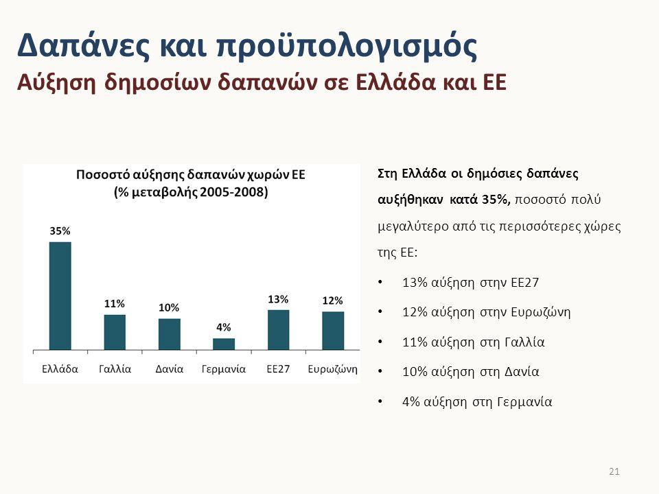 Δαπάνες και προϋπολογισμός Εξέλιξη δαπανών κρατικού προϋπολογισμού 22 Το σύνολο των δαπανών του κρατικού προϋπολογισμού το 2009 ήταν 112 δις Ευρώ.