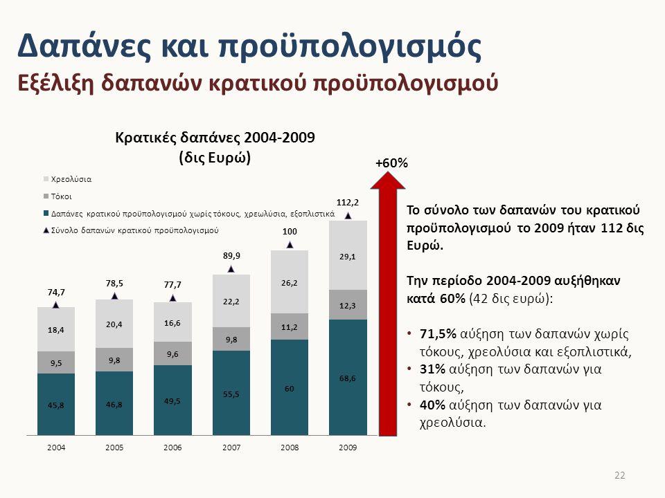 Κρατικές δαπάνες χωρίς τόκους, χρεολύσια και εξοπλιστικά Την περίοδο 2004-2009 οι κρατικές δαπάνες χωρίς τόκους, χρεολύσια και εξοπλιστικά (τακτικός και ΠΔΕ) αυξήθηκαν κατά 71,5% ή κατά περίπου 30 δις Ευρώ: Οι πρωτογενείς δαπάνες του τακτικού προϋπολογισμού αυξήθηκαν κατά 87%.