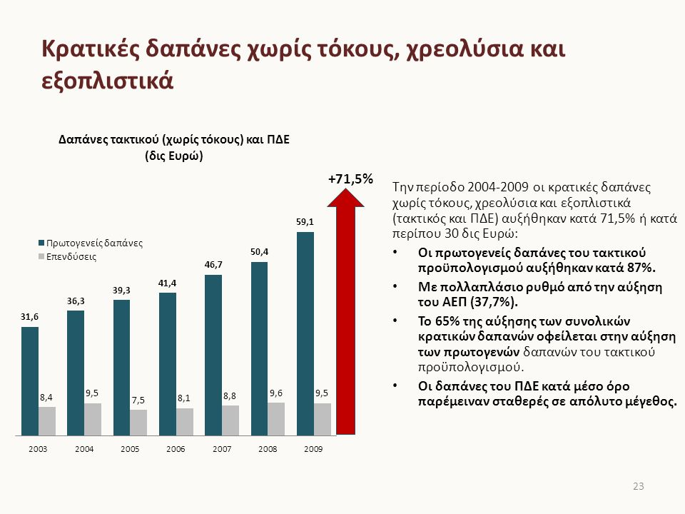 Πρωτογενείς δαπάνες τακτικού προϋπολογισμού Την περίοδο 2004-2009 αυξήθηκαν οι δαπάνες σε όλες τις βασικές κατηγορίες: 57% οι δαπάνες για μισθούς και αμοιβές 182% οι επιχορηγήσεις στα ασφαλιστικά ταμεία 85,7% οι δαπάνες για συντάξεις 83,3% οι επιχορηγήσεις φορέων 52,2% οι καταναλωτικές δαπάνες Όλες οι κατηγορίες δαπανών αυξάνονται με πολλαπλάσια ταχύτητα από το εθνικό εισόδημα.