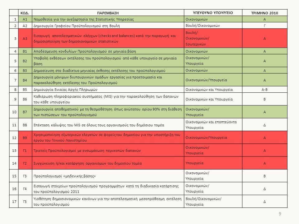 10 ΚΩΔ.ΠΑΡΕΜΒΑΣΗΥΠΕΥΘΥΝΟ ΥΠΟΥΡΓΕΙΟΤΡΙΜΗΝΟ 2010 18Δ1 Περικοπή ποσοστού 10% στα επιδόματα του δημοσίου (κεντρική διοίκηση, επιδοτούμενα ΝΠΔΔ, ΟΤΑ α' βαθμού, μη εισηγμένες ΔΕΚΟ, και ασφαλιστικά ταμεία) Οικονομικών/ΥπουργείαΑ 19Δ2Υιοθέτηση κανόνα 5:1 στις συνταξιοδοτήσεις/προσλήψεις στο δημόσιο Οικονομικών/ Εσωτερικών Α 20Δ3 Αναστολή προσλήψεων για το 2010, με εξαίρεση τις αναγκαίες προσλήψεις για την κάλυψη κρίσιμων κενών θέσεων στους τομείς της υγείας, της εκπαίδευσης και της ασφάλειας Οικονομικών/ΥπουργείαΑ 21Δ4 Μείωση συμβάσεων ορισμένου χρόνου έως το 1/3 στους περισσότερες τομείς της κυβέρνησης Οικονομικών/ΥπουργείαΑ 22Ε5 Εξίσωση ορίων ηλικίας συνταξιοδότησης ανδρών και γυναικών στο δημόσιο, σε συνέχεια καταδικαστικής απόφασης ΔΕΚ ΟικονομικώνΑ 23Ζ1Υιοθέτηση ενιαίας προοδευτικής κλίμακας για όλα τα εισοδήματαΟικονομικώνΑ 24Ζ2Εισαγωγή κινήτρων για την έκδοση αποδείξεωνΟικονομικώνΑ 25Ζ3Κατάργηση αυτοτελούς φορολόγησης και των περισσότερων φοροαπαλλαγώνΟικονομικώνΑ 26Ζ4 Φορολόγηση των διανεμόμενων κερδών στην κλίμακα των φυσικών προσώπων και παροχή κινήτρων όπως επιχειρήσεις για επανεπένδυση των κερδών ΟικονομικώνΑ 27Ζ5 Επαναφορά του προοδευτικού φόρου επί όπως μεγάλης ακίνητης περιουσίας, των κληρονομιών και των γονικών παροχών.